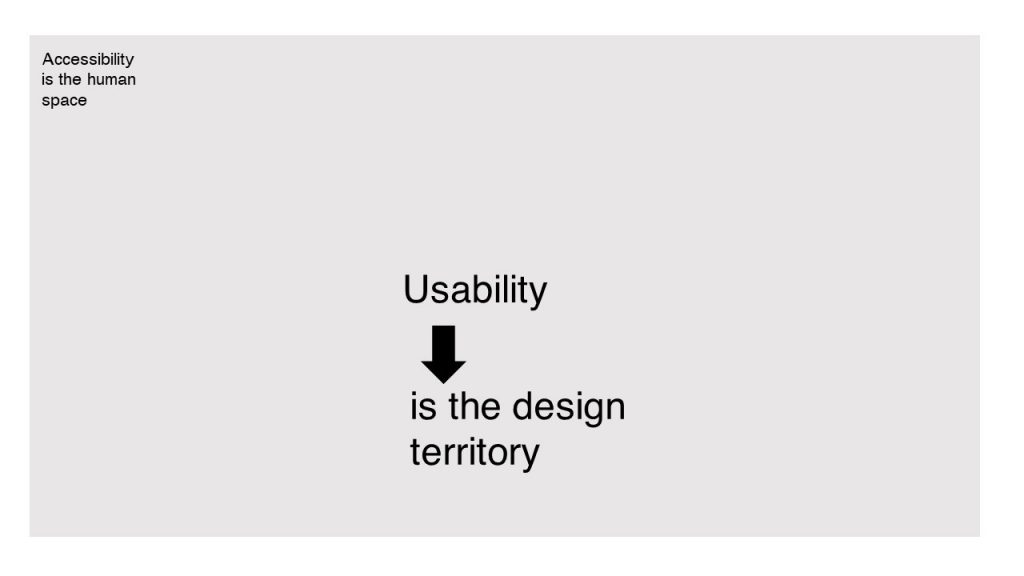 Usability is the design territory