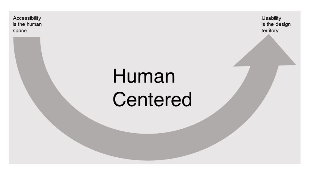 Curve swoops from Accessibility is the human space to Usability is the design territory