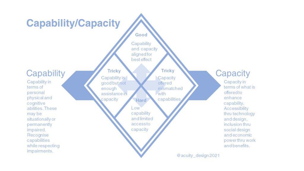 Diagram of Capability and Capacity ideas