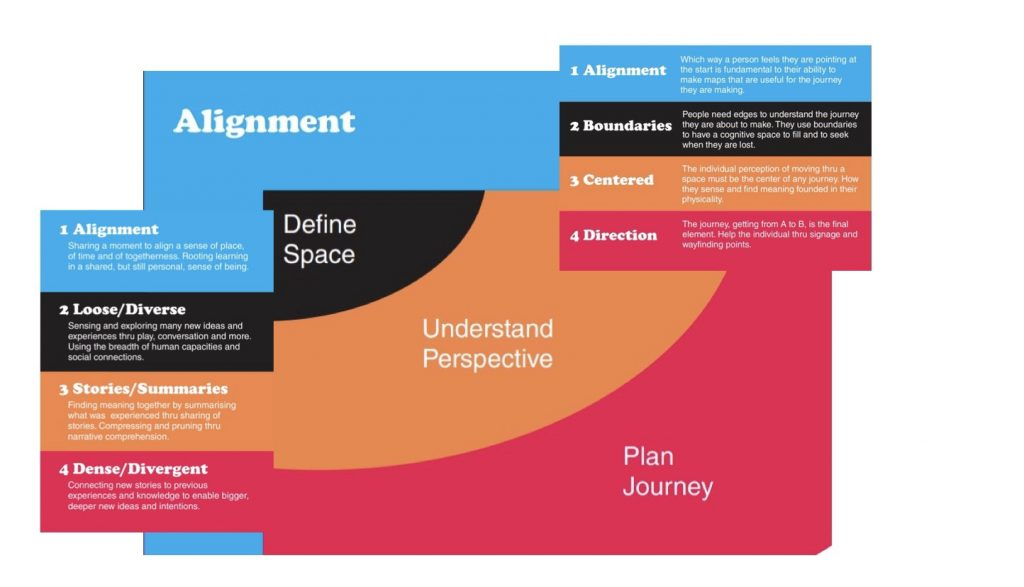 3 postcards on Alignment, Wayfinding and Network Thinking overlaid on each other