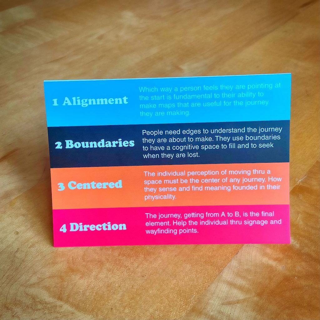 wayfinding card with four concepts