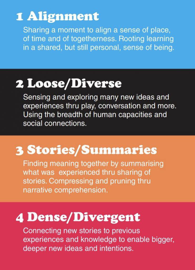 Network Thinking - Alignment, Loose/Diverse, Stories/Summaries, Dense/Divergent