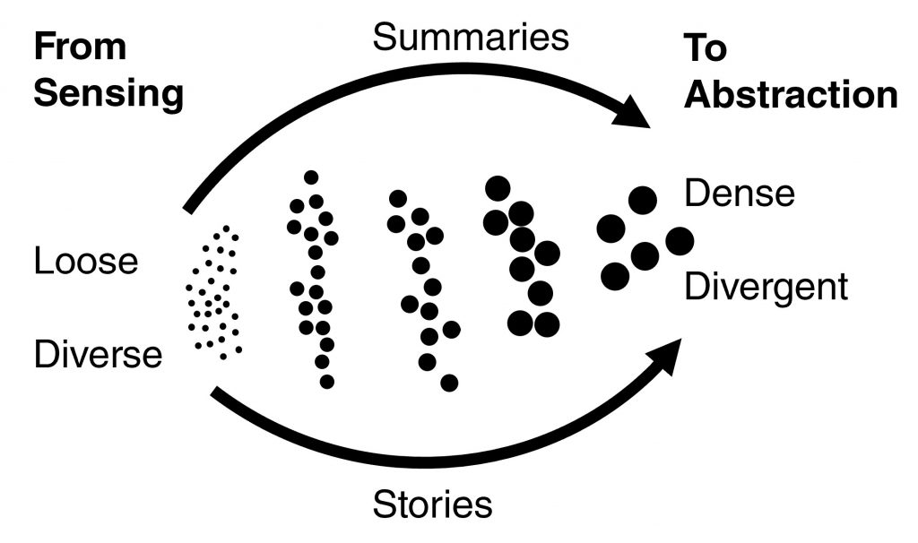 Diagram taking brain network theory and overlaying ideas of mving from sensing to abstracting knowledge more generally