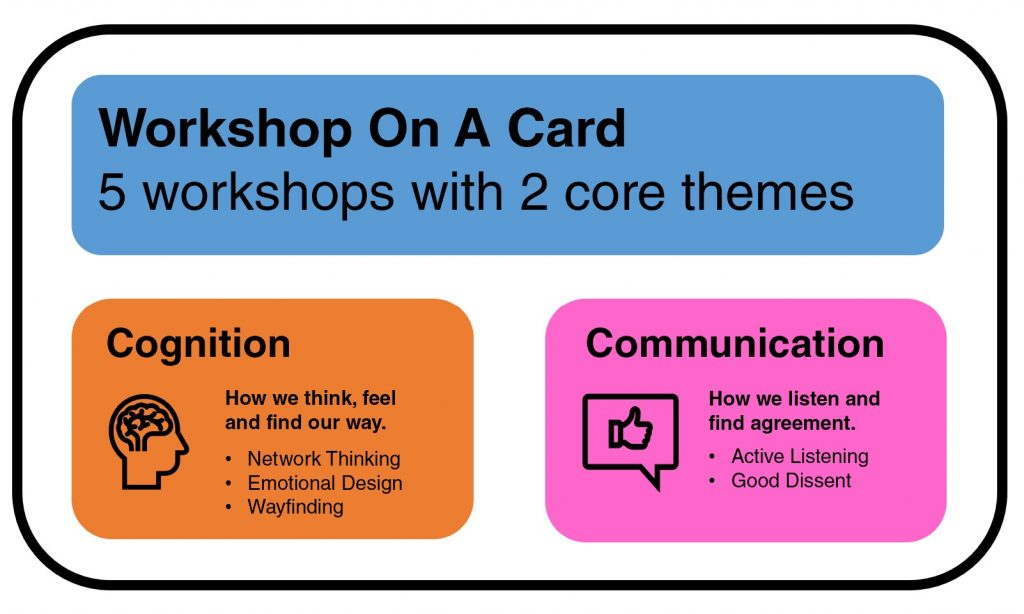 Simple diagram with two core themes of Cognition and Communication