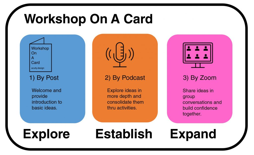 Explore, establish, expand idea of three parts to Workshop by post, by podcast and by Zoom