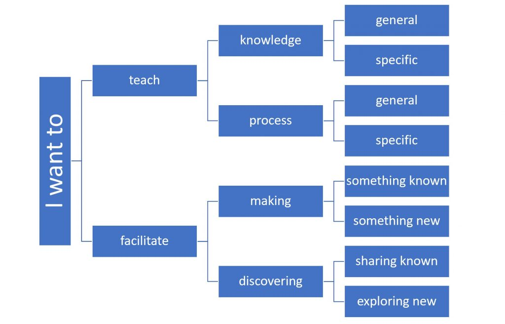 A flowchart from I want to that sections off into Teaching and Facilitating different forms of content.