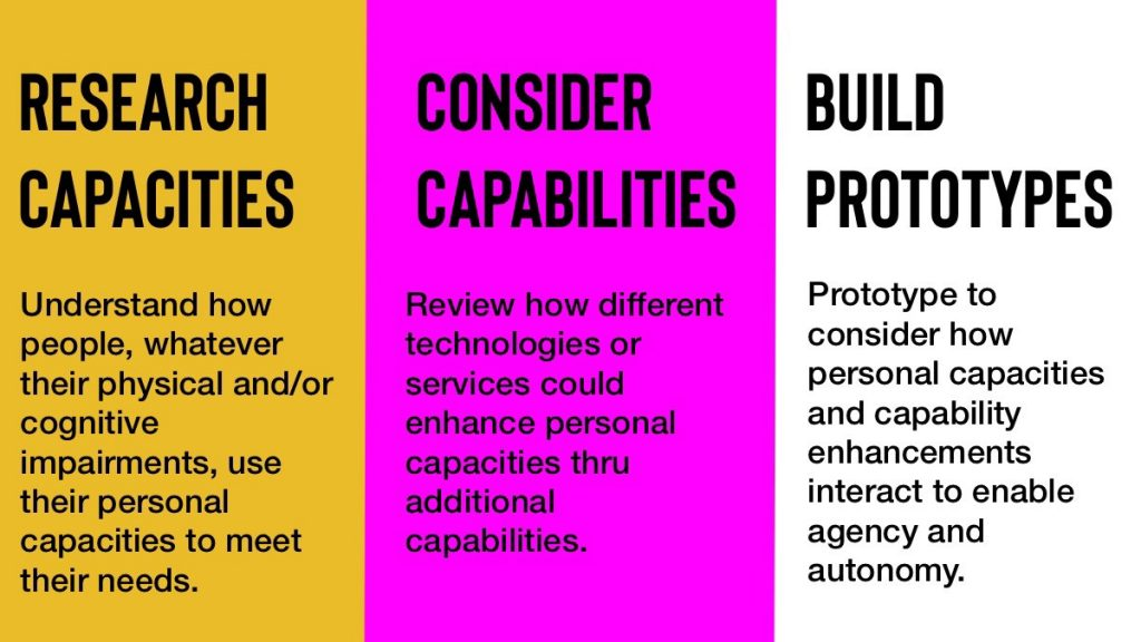 three part process diagram of research capacities, consider capabilities and build prototypes