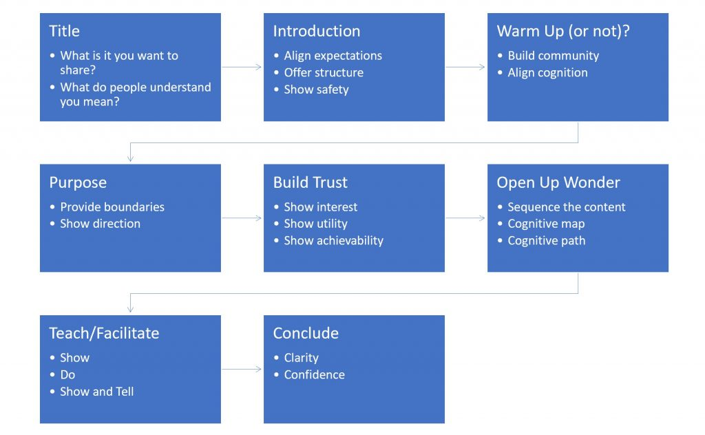 Blue box diagram of the sequence with some additional pointers about building cognitive maps and direction